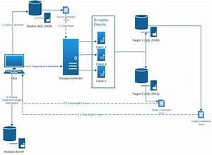 Overview Of The Database Experimentation Assistant