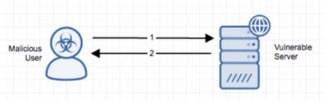 wordpress admin ajaxphp directory traversal