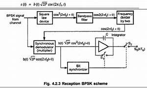 Concept Of Binary Phase Shift Keying To Bpsk  8 Psk  16 Psk
