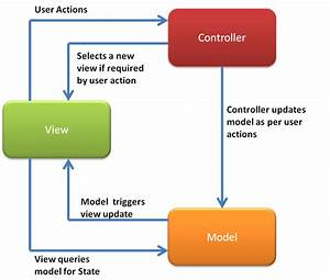 Presentation Patterns   Mvc  Mvp  Pm  Mvvm