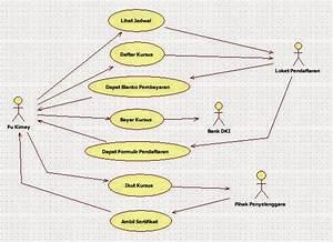 Iroel Share Blog  Uml Bagian 1  Use Case Diagram Dan Contohnya