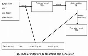 Using Uml For Automatic Test Generation