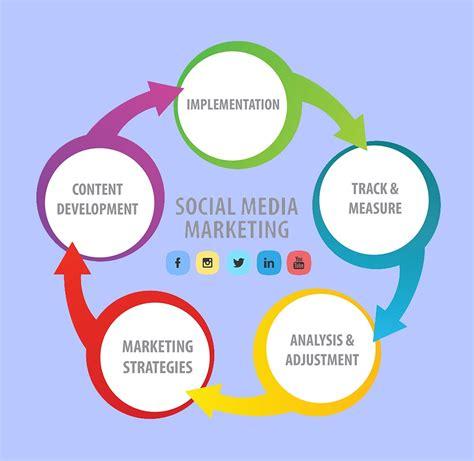Media Marketing by Social Media Marketing Max Services Inc