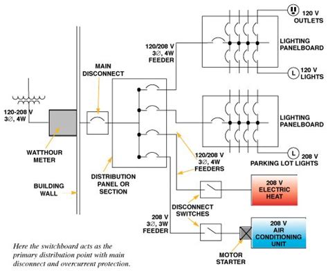 distribution panel diagram 26 wiring diagram images