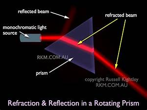 Video Animation  Refraction In A Rotating Prism By Russell