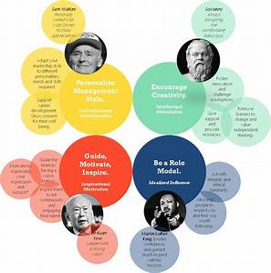 How to be a Transformational Leader: Additional Theories ...