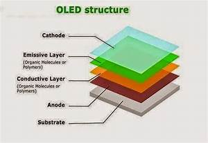 Oled  Organic Light-emitting Diodes  Structure