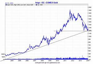 Palladium Price Chart 10 Year Watch Out Quot Bull Market Ahead Quot Seven Key Gold Charts