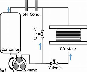 A  Diagram Of Flow System For Cdi Testing  This Flow