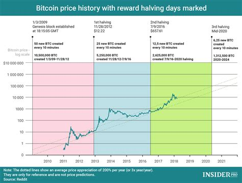 Pre & post halving event performance. Chart of the Day: Bitcoin Reward Halving and Price History   Infographics   ihodl.com