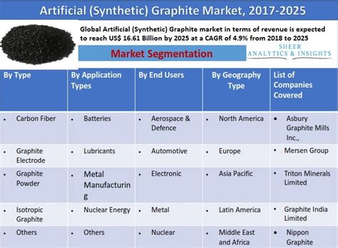 global artificial synthetic graphite market  expected  reach   billion