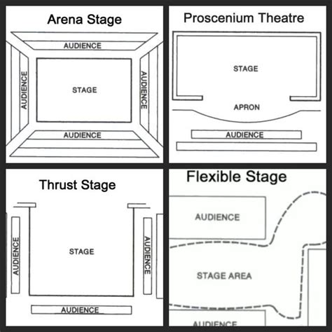 types of stage lights different types of stage google search scenografi