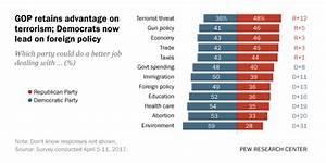 GOP retains advantage on terrorism; Democrats now lead on ...