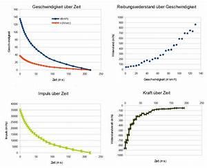 Differenzenquotienten Berechnen : aufgaben zur dynamik l sungen schulphysikwiki ~ Themetempest.com Abrechnung