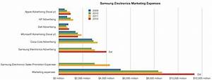 Analyst breaks down Samsung's marketing expenses