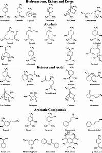 Chemical Structures And Common Names Of The Tested
