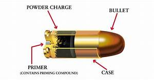 An Introduction To Rifle And Pistol Ammunition  U2013 Return Of