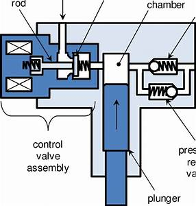 High Pressure Fuel Pump Schematic Shown In The Pumping State