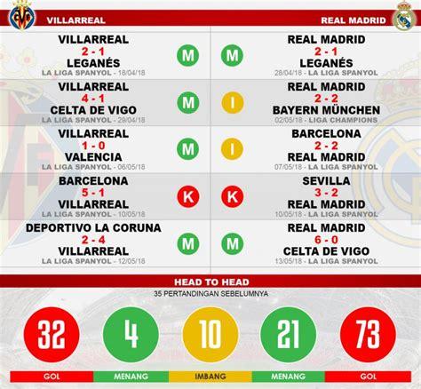 Prediksi Villarreal vs Real Madrid: Ujian Sebelum ...