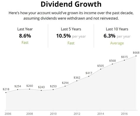 the best dividend stocks the best undervalued dividend stocks to buy for 2019