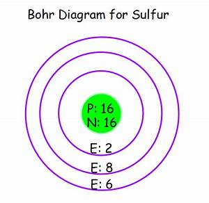 Bohr Diagram