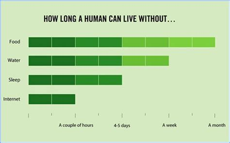 These 50 Graphs Are Funny But Freaking True About Life