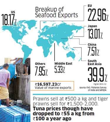 It Could Buy Me A Boat by How Tuna Fish Could Resolve The India Sri Lanka