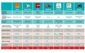 Comparatif Box Internet 2016 : comparatif des meilleurs forfaits mobiles avec plus de 5 go d 39 internet meilleur mobile ~ Medecine-chirurgie-esthetiques.com Avis de Voitures