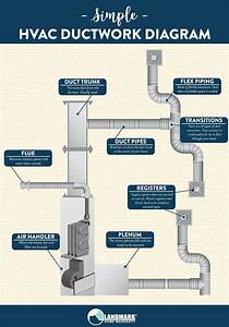 This Simple Diagram Shows You How Your Hvac System U0026 39 S Ductwork Connects  And How It Functions To