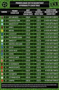 West Ham Offers Premier Leagues Most Affordable Season