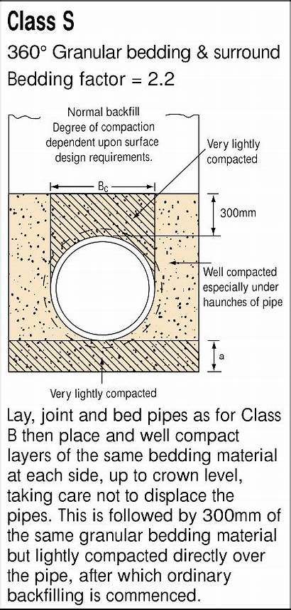 Material Bedding Cost Pipe Granular Calculator Imported