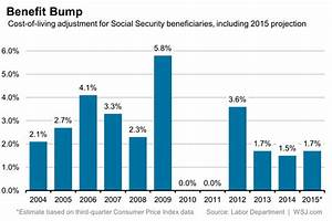 Big Chart Paper Americans Social Security Benefits To Increase 1 7 In