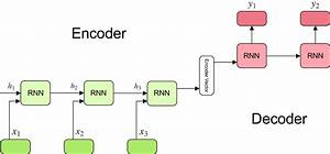 Understanding Encoder