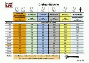 Schnittgeschwindigkeit Berechnen Bohren : st nderbohrmaschine rotwerk thema drucken ~ Themetempest.com Abrechnung