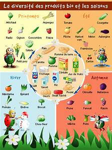 Calendrier Fruits Et Légumes De Saison : fruits et l gumes de saison a consommer conseils mois ~ Nature-et-papiers.com Idées de Décoration