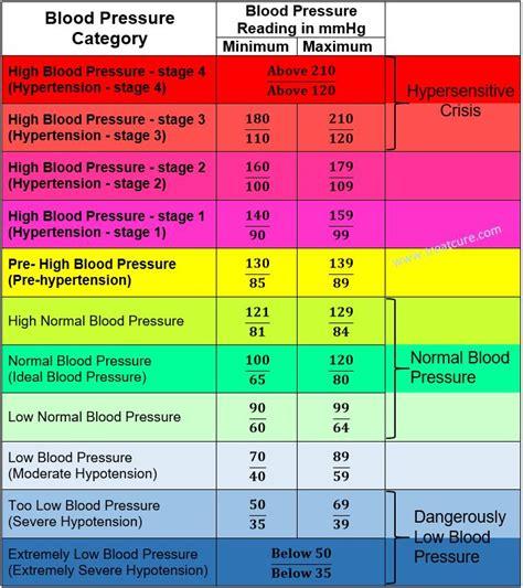 blood pressure chart  adults  healthiack