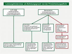Bgb Verjährung Rechnung : gk bgb i schuldrecht allgemeiner teil ~ Haus.voiturepedia.club Haus und Dekorationen