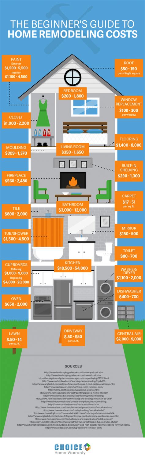 ultimate guide  home remodeling costs infographics