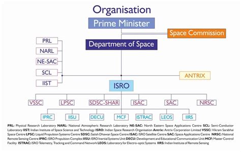 File:Department of Space (India) - organization chart.jpg ...