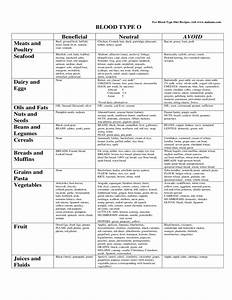 Blood Type O Diet Food Chart Eat Right For Blood Type O Free Download