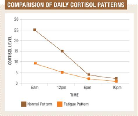 serum cortisol