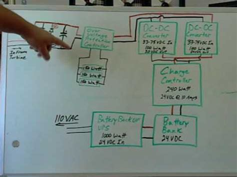 Wind Turbine Control System Block Diagram Part Youtube
