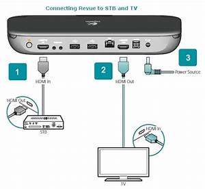 Apple Tv Connections Diagram