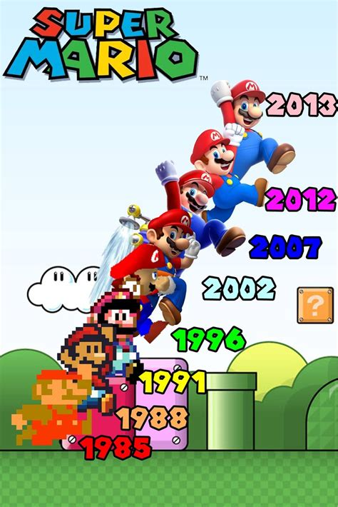 Super Mario Through The Years Super Mario Nintendo