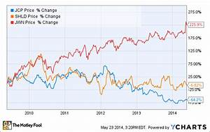 Jcp Stock Chart Should You Buy J C Penney Sears Or Nordstrom The