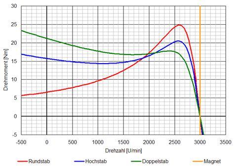 asynchronmaschine energiech
