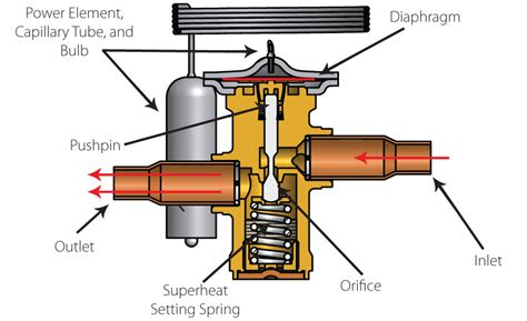 home radiator replacement operating and troubleshooting thermostatic expansion