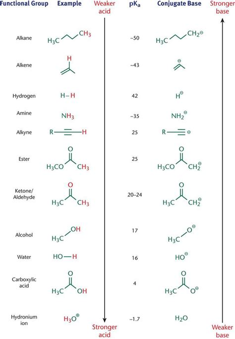 acids  bases analyzing organic reactions mcat