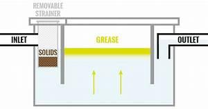 Commercial Grease Traps  U0026 Interceptors