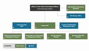 Office Of The Chief Information Officer U S Department